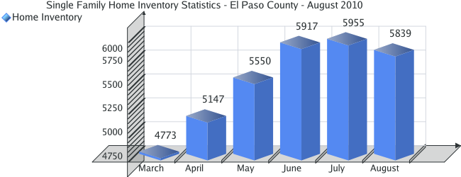 Home Inventory Statistics for El Paso County - August 2010