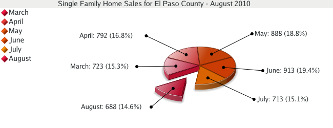Single Family Home Sales for El Paso County - August 2010