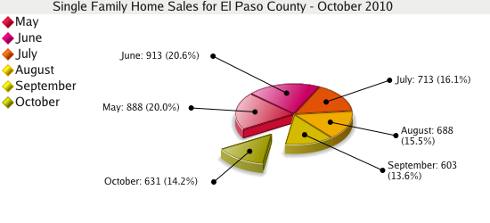 Single Family Home Sales for El Paso County - October 2010