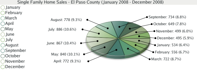 Single Family Home Sales for El Paso County - 2008