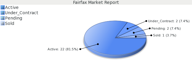 Colorado Springs Real Estate - Market Report  for Fairfax - January 2009