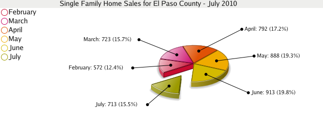Single Family Home Sales for El Paso County - July 2010