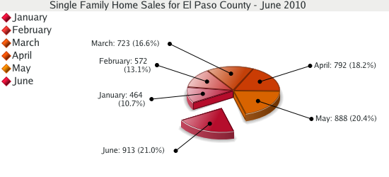 Single Family Home Sales for El Paso County - June 2010