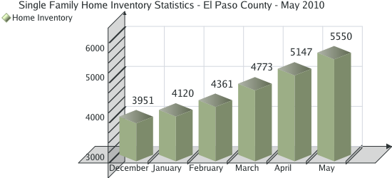 Home Inventory Statistics for El Paso County - May 2010