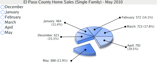 Single Family Home Sales for El Paso County - May 2010