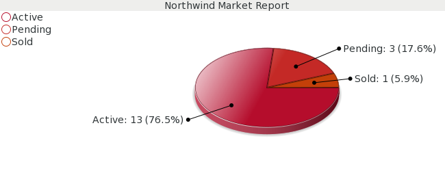 Colorado Springs Real Estate Market Report for Northwind Subdivision - January 2009