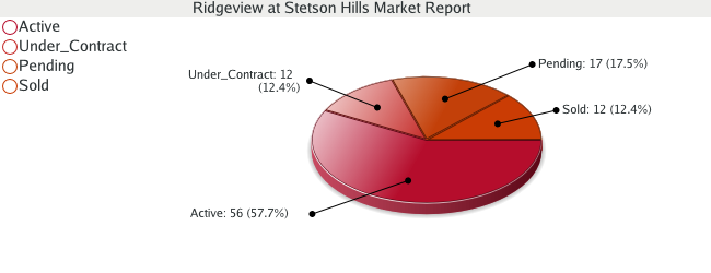 Colorado Springs Real Estate - Market Report for Ridgeview at Stetson Hills - March 2009