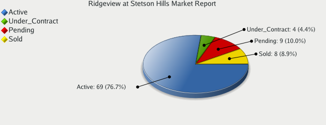 Colorado Springs Real Estate - Market Report for Ridgeview at Stetson Hills - October 2008