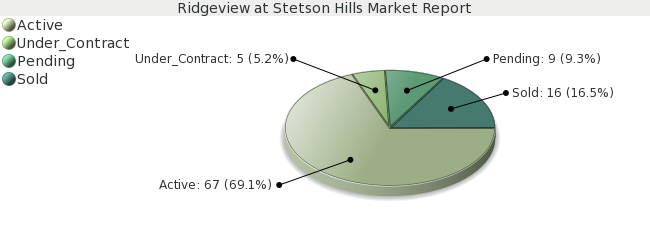 Colorado Springs Real Estate Market Report for Ridgeview at Stetson Hills