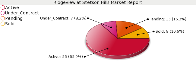 Colorado Springs Real Estate - Market Report for Ridgeview at Stetson Hills - January 2009