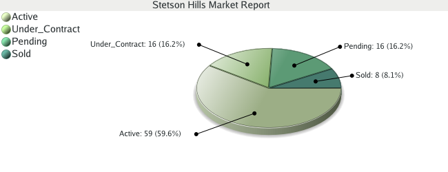Colorado Springs Real Estate - Market Report - Stetson Hills Subdivision - March 2009