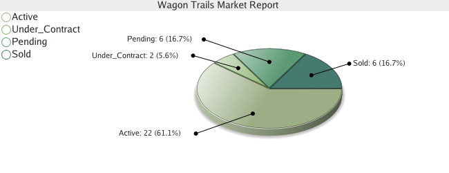 Colorado Springs Real Estate Market Report for Wagon Trails - March 2009