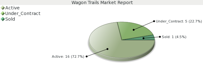 Colorado Springs Real Estate Market Report for Wagon Trails - January 2009