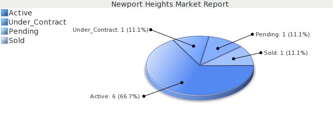 Colorado Springs Real Estate Market Report for Newport Heights Subdivision - December 2008