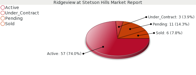 Colorado Springs Real Estate - Market Report for Ridgeview at Stetson Hills - December 2008