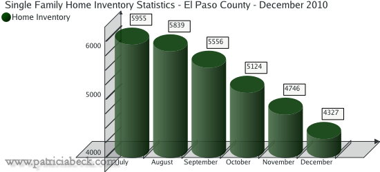 Home Inventory Statistics for El Paso County - December 2010