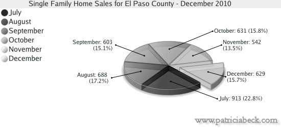 Single Family Home Sales for El Paso County - December 2010