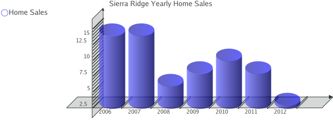 Yearly Sales for Sierra Ridge Subdivision - Colorado Springs