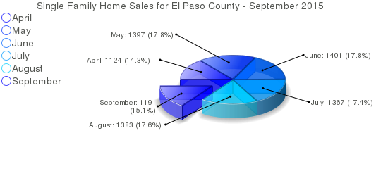 Single Family Home Sales in Colorado Springs