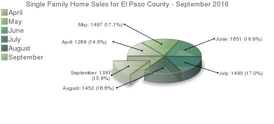 Colorado Springs Home Sales